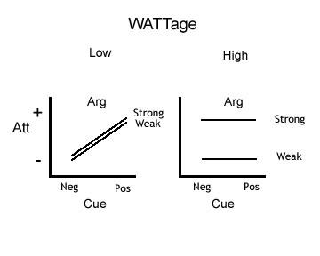 Elaboration likelihood model persuasion blog the ccuart Gallery
