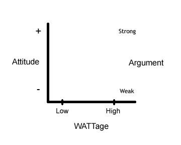 Elaboration likelihood model persuasion blog in ccuart Gallery