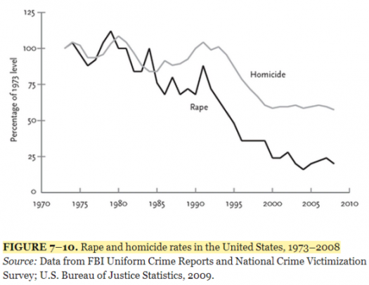 Rape Murder Rates 1973 base