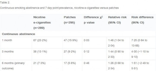 E-cig cessation Table 2