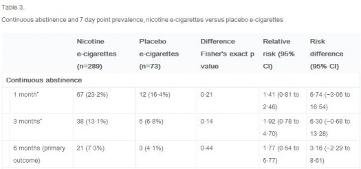 E-cig cessation Table 3