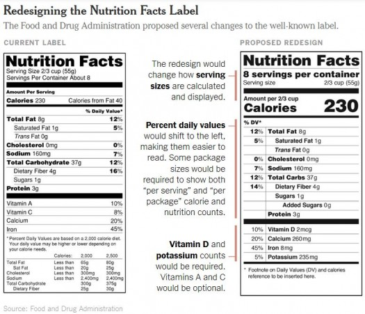 FDA Nutrition Warning Label