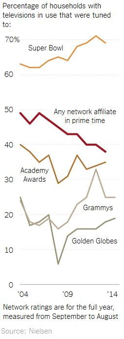 TV Audiences over Time by Program