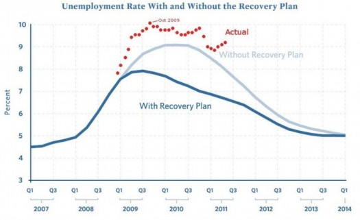 Unemployment Chart 2007-2014 Stimulus Plan